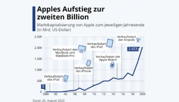 apple_billion